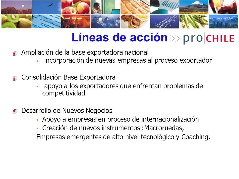 Líneas de acción Ampliación de la base exportadora nacional