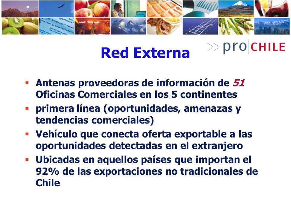 Red Externa Antenas proveedoras de información de 51 Oficinas Comerciales en los 5 continentes.