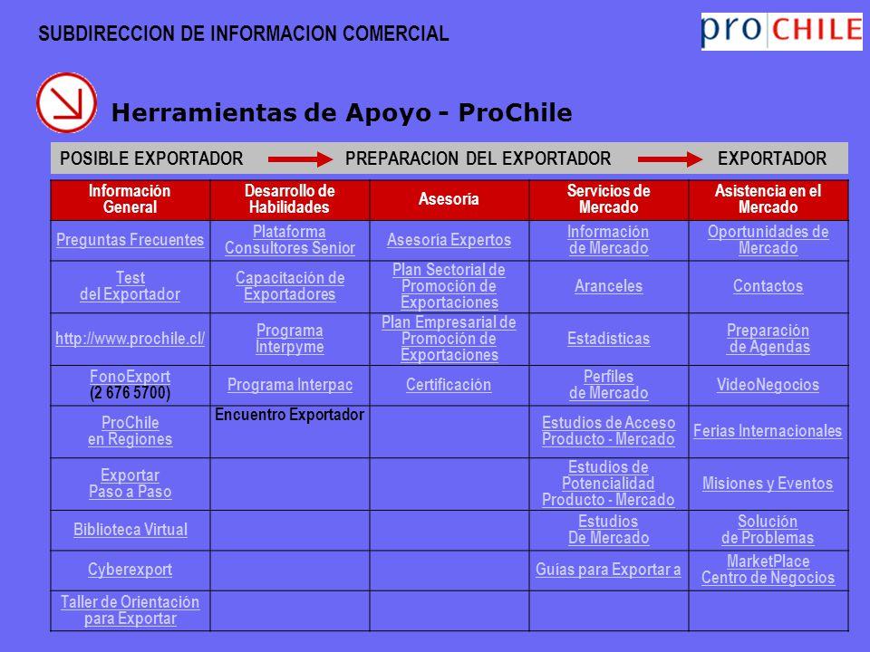 SUBDIRECCION DE INFORMACION COMERCIAL