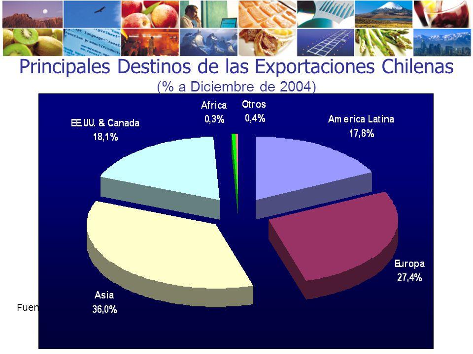 Principales Destinos de las Exportaciones Chilenas