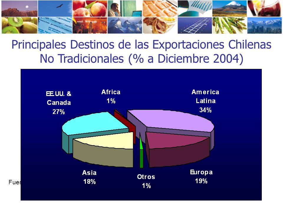 Principales Destinos de las Exportaciones Chilenas No Tradicionales (% a Diciembre 2004)