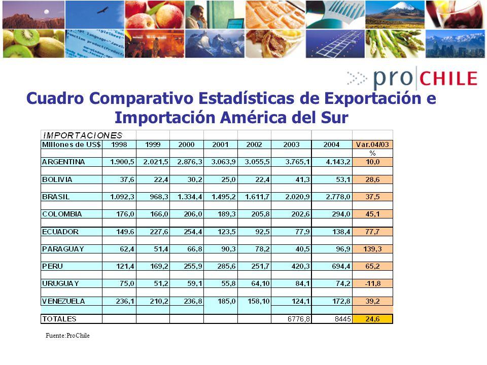 Cuadro Comparativo Estadísticas de Exportación e Importación América del Sur