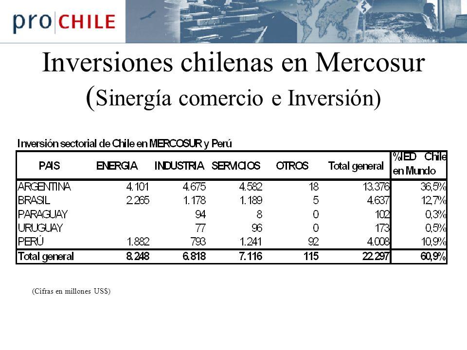 Inversiones chilenas en Mercosur (Sinergía comercio e Inversión)