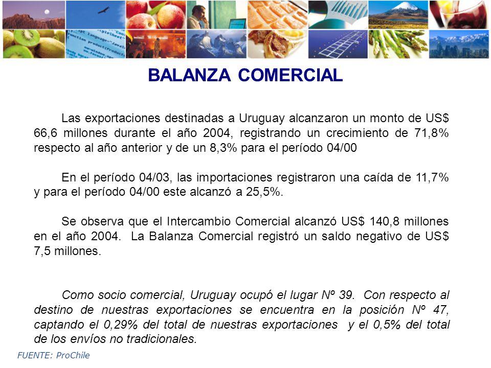 BALANZA COMERCIAL