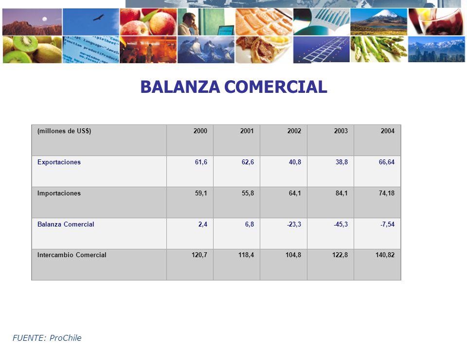 BALANZA COMERCIAL FUENTE: ProChile (millones de US$) 2000 2001 2002