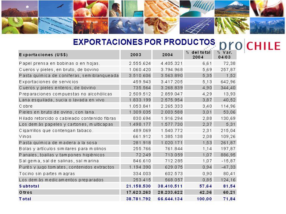 EXPORTACIONES POR PRODUCTOS