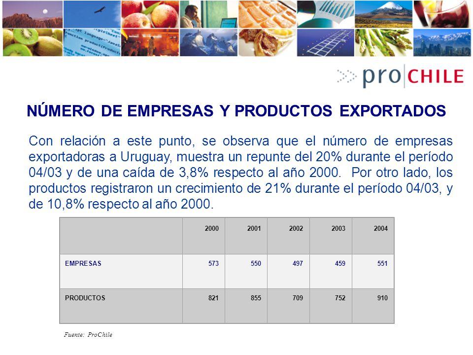 NÚMERO DE EMPRESAS Y PRODUCTOS EXPORTADOS