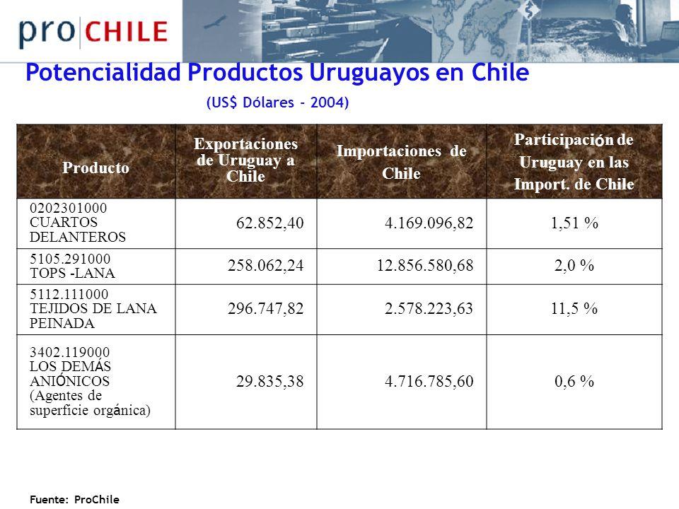 Potencialidad Productos Uruguayos en Chile (US$ Dólares - 2004)