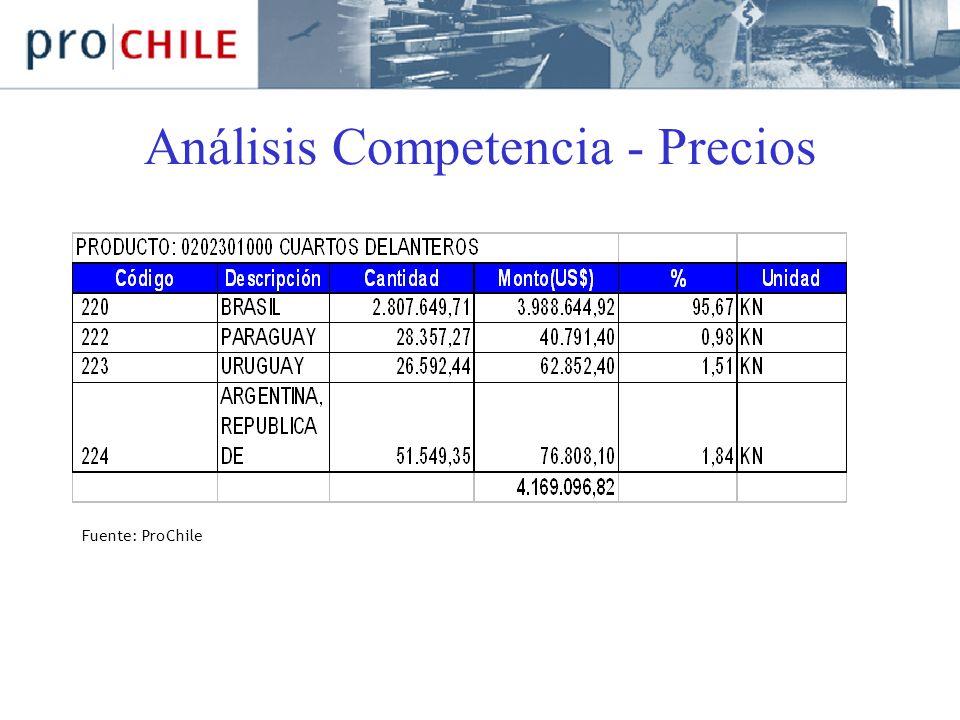 Análisis Competencia - Precios