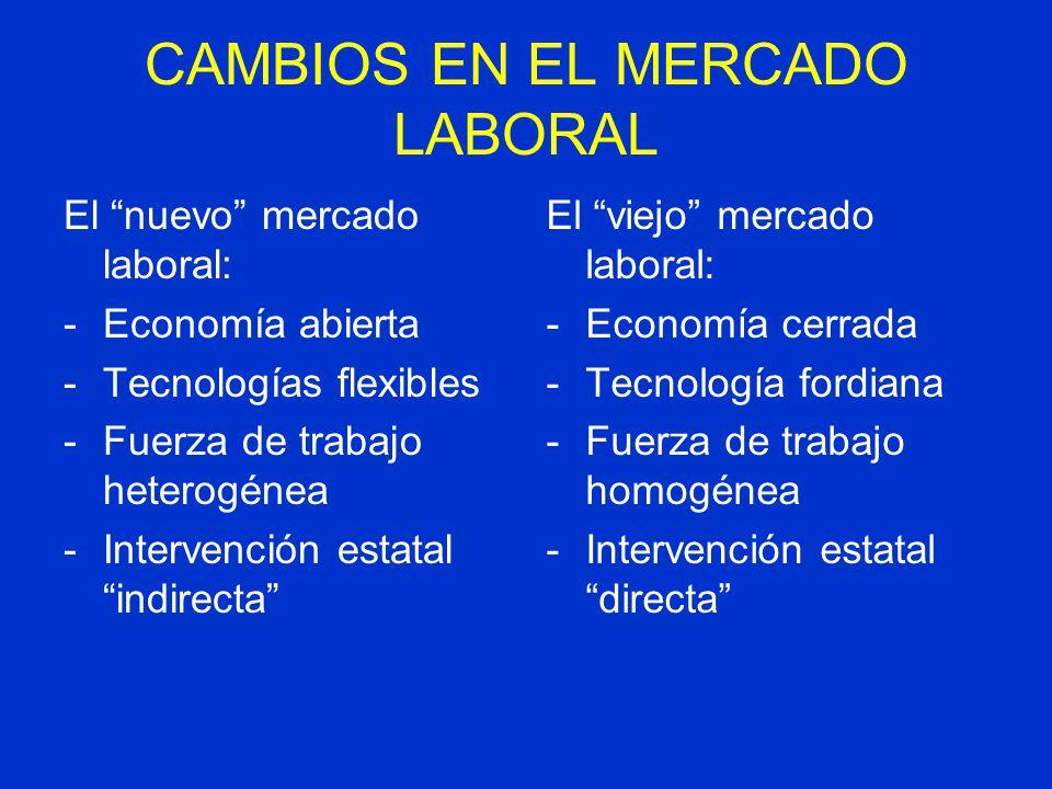 CAMBIOS EN EL MERCADO LABORAL