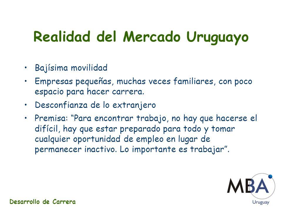 Realidad del Mercado Uruguayo