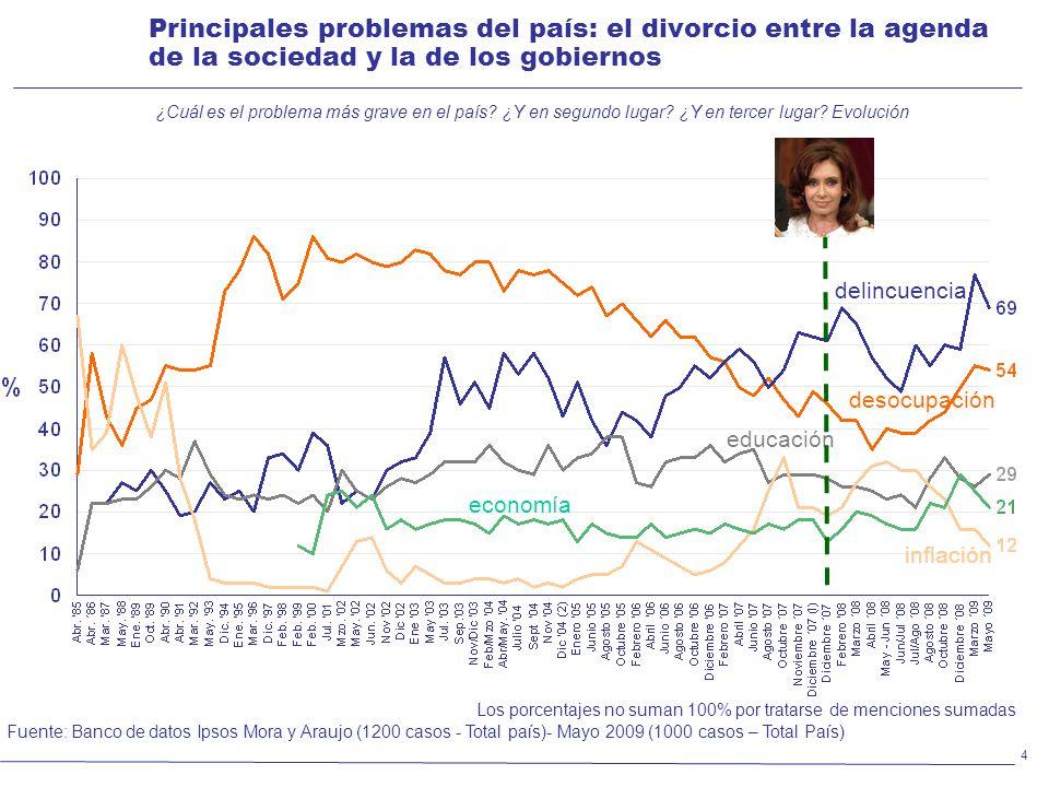 Principales problemas del país: el divorcio entre la agenda de la sociedad y la de los gobiernos