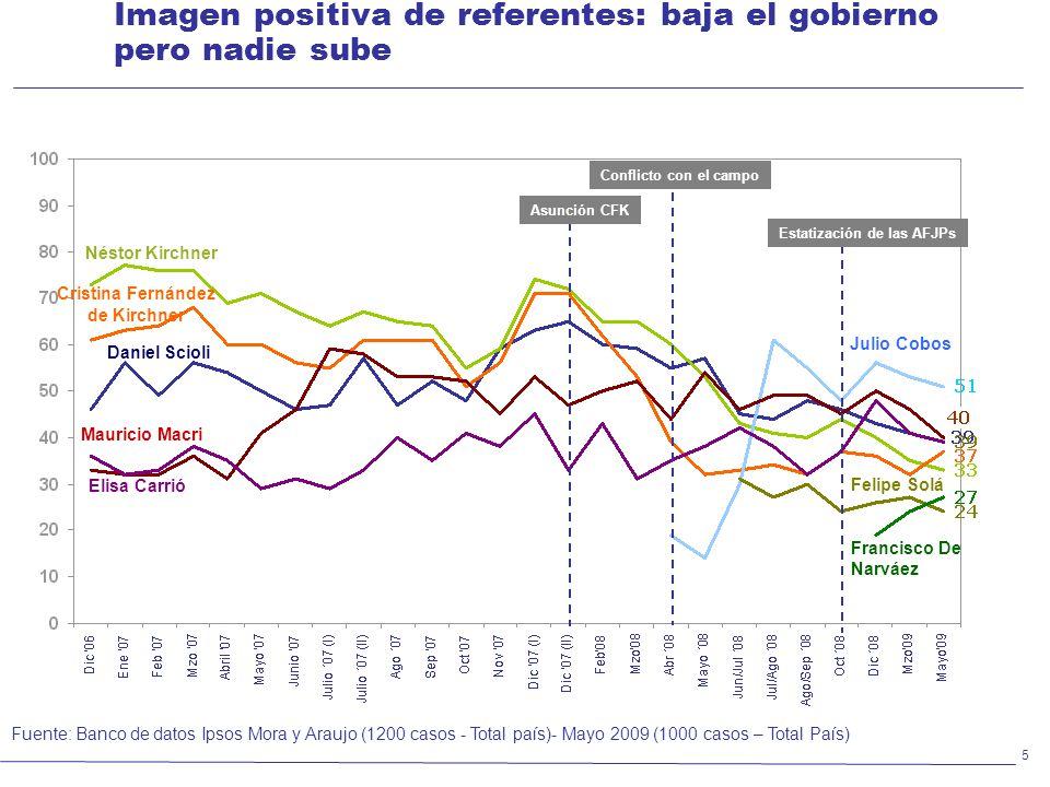 Imagen positiva de referentes: baja el gobierno pero nadie sube