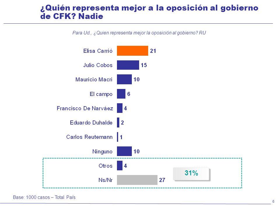 Para Ud., ¿Quien representa mejor la oposición al gobierno RU