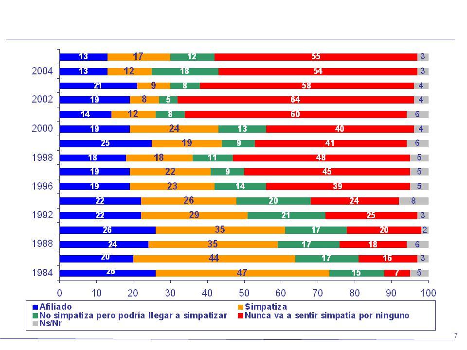 Afiliación y simpatías partidarias – Serie histórica 1984-2005