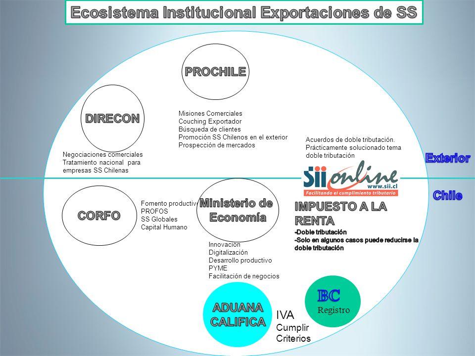 Ecosistema Institucional Exportaciones de SS