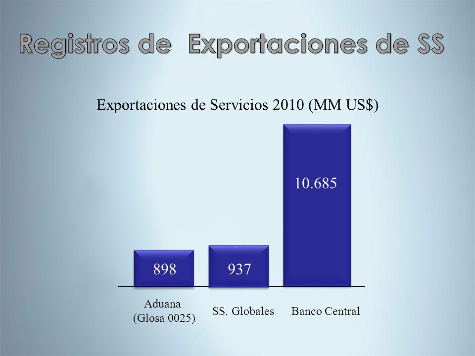 Registros de Exportaciones de SS