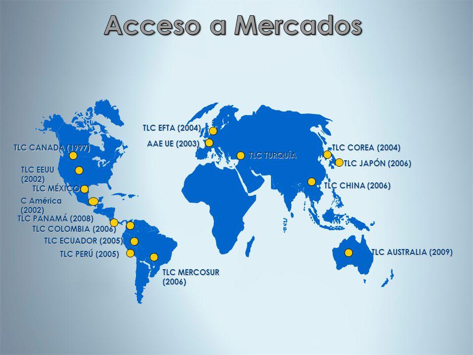Acceso a Mercados TLC COREA (2004) TLC EFTA (2004) AAE UE (2003)