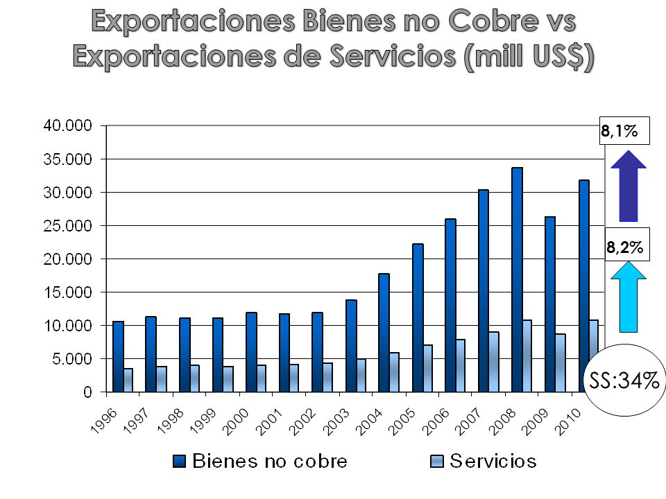 Exportaciones Bienes no Cobre vs Exportaciones de Servicios (mill US$)