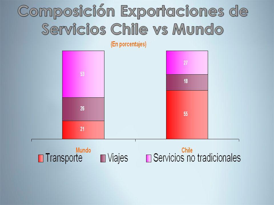 Composición Exportaciones de Servicios Chile vs Mundo