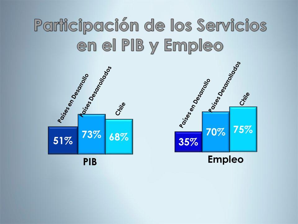 Participación de los Servicios en el PIB y Empleo