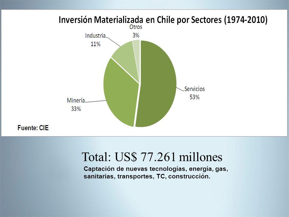 Total: US$ 77.261 millones Captación de nuevas tecnologías, energía, gas, sanitarias, transportes, TC, construcción.