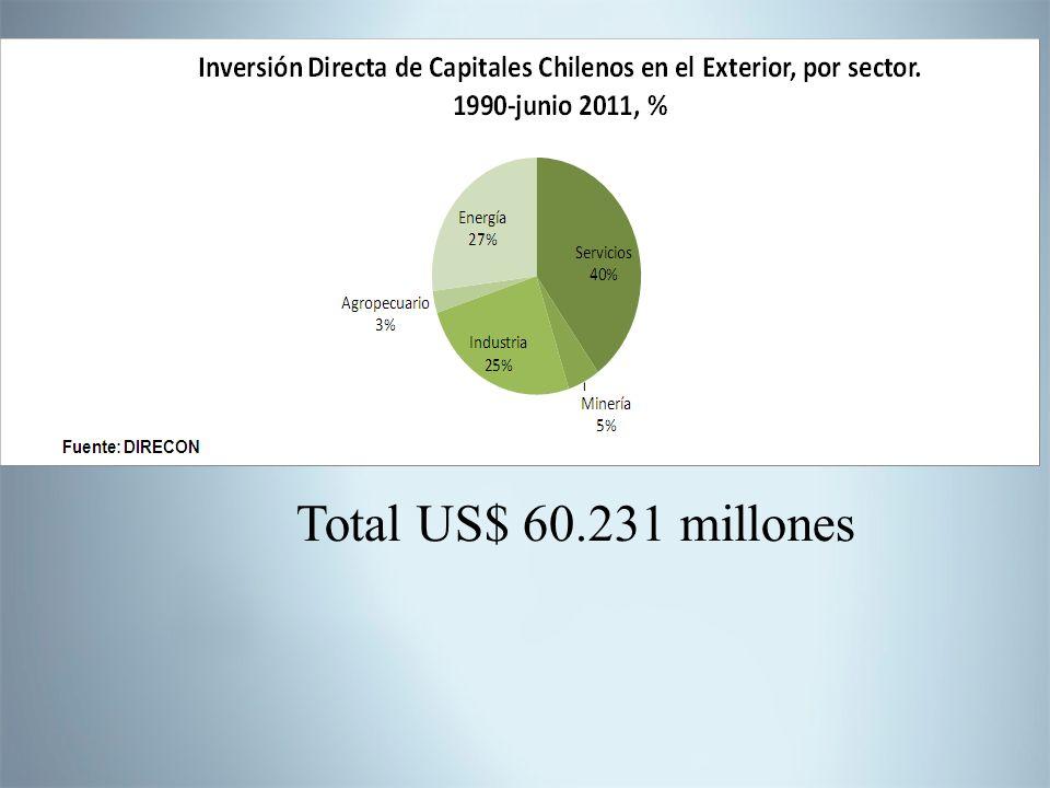 Total US$ 60.231 millones