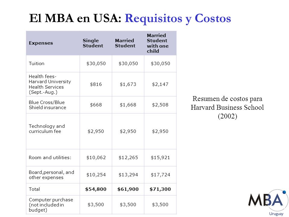 El MBA en USA: Requisitos y Costos