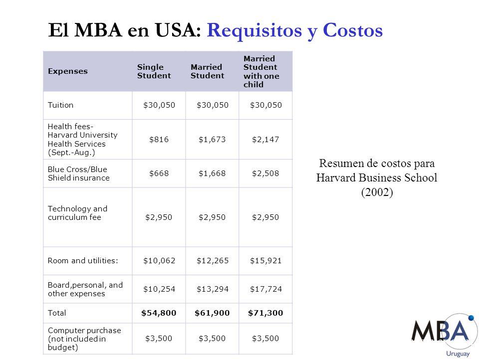 El MBA en USA: Requisitos y Costos