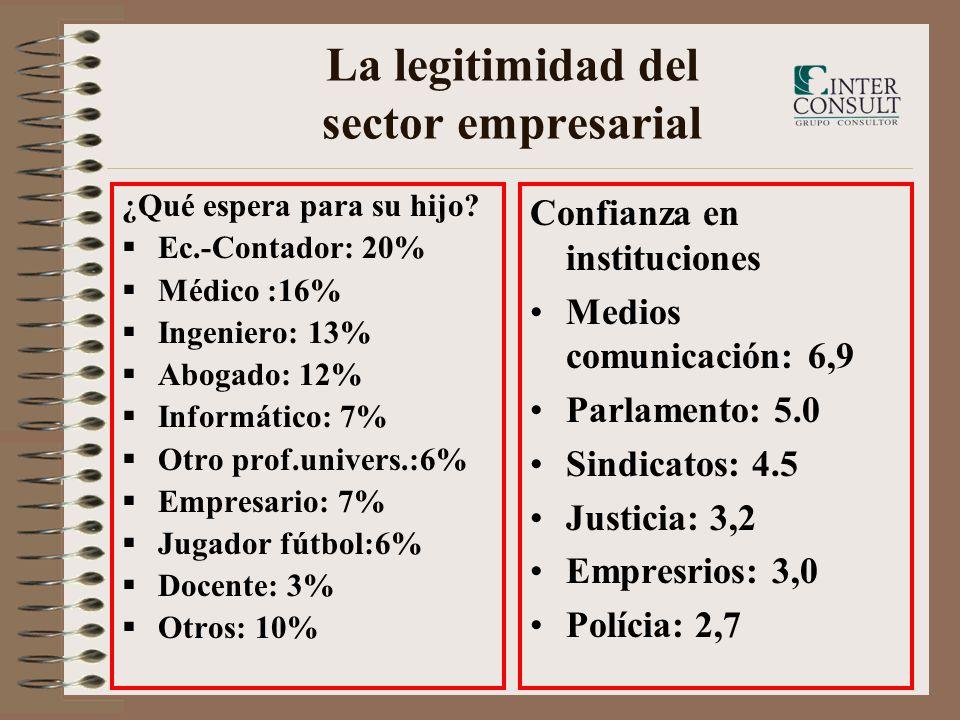 La legitimidad del sector empresarial