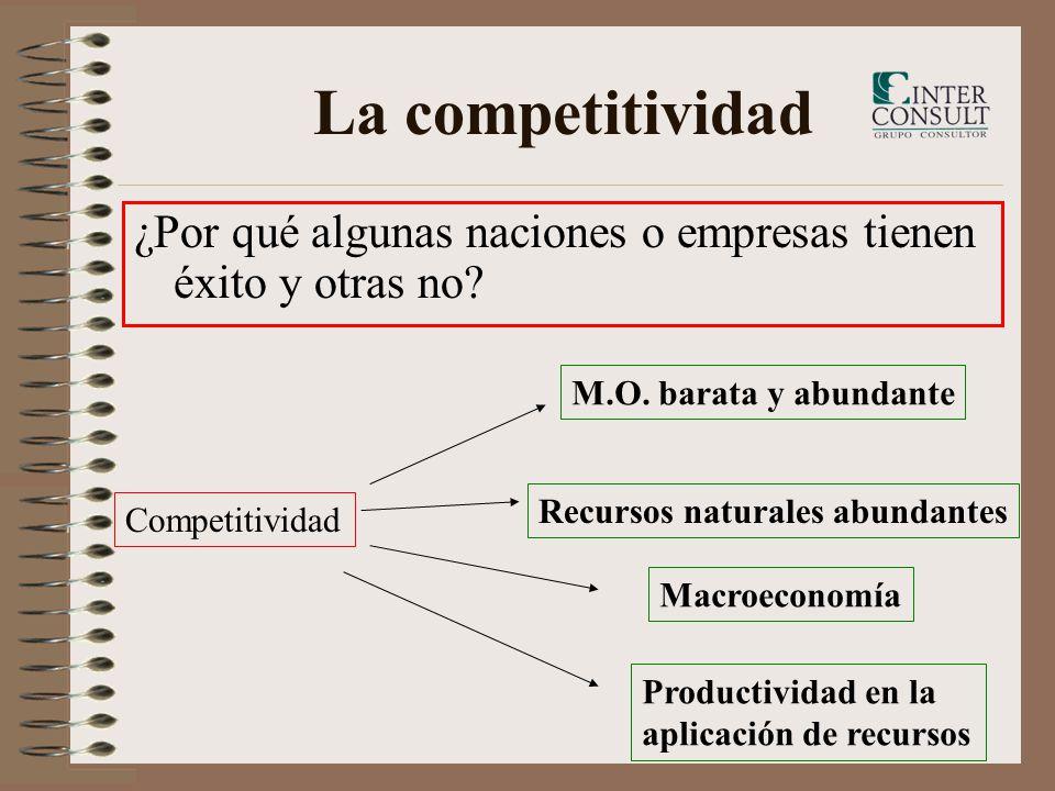 La competitividad ¿Por qué algunas naciones o empresas tienen éxito y otras no M.O. barata y abundante.