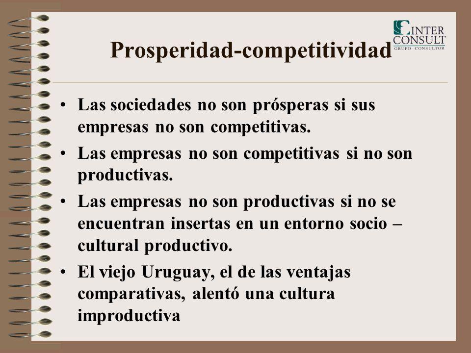 Prosperidad-competitividad