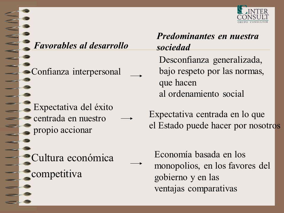 Cultura económica competitiva Predominantes en nuestra sociedad