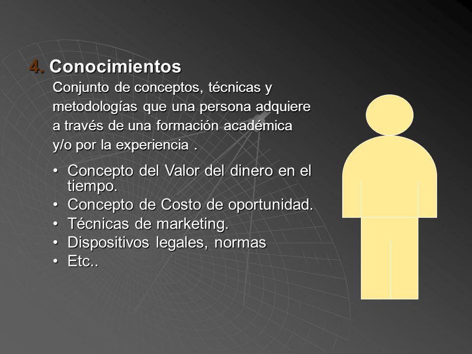 4. Conocimientos Concepto del Valor del dinero en el tiempo.