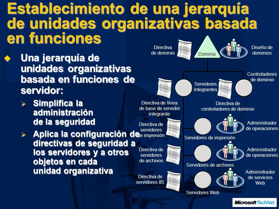Establecimiento de una jerarquía de unidades organizativas basada en funciones