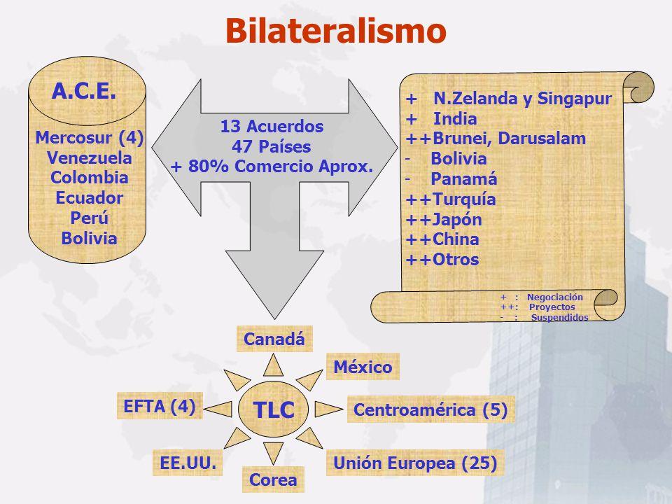Bilateralismo A.C.E. TLC Mercosur (4) Venezuela Colombia Ecuador Perú