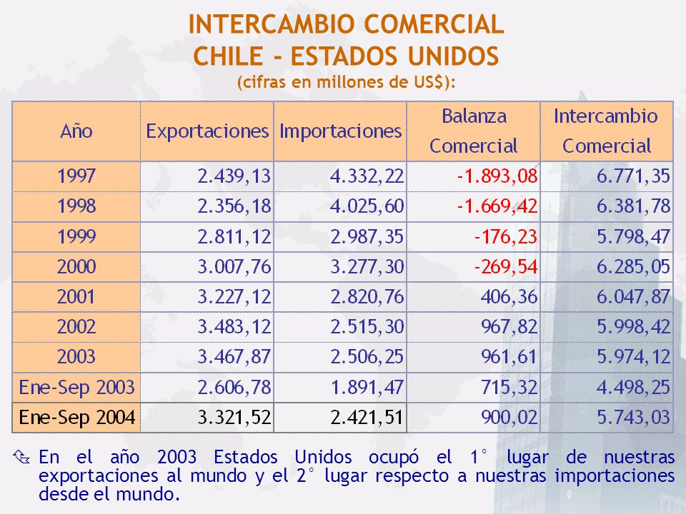 INTERCAMBIO COMERCIAL CHILE - ESTADOS UNIDOS