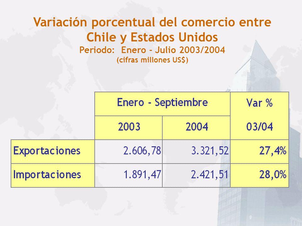 Variación porcentual del comercio entre Chile y Estados Unidos Periodo: Enero - Julio 2003/2004 (cifras millones US$)