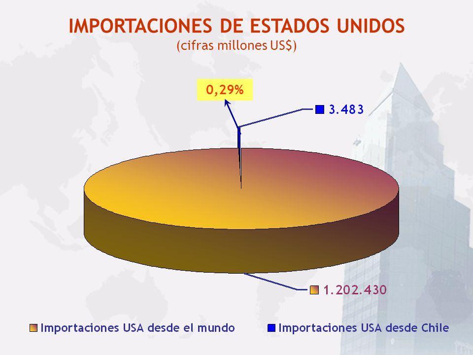 IMPORTACIONES DE ESTADOS UNIDOS (cifras millones US$)
