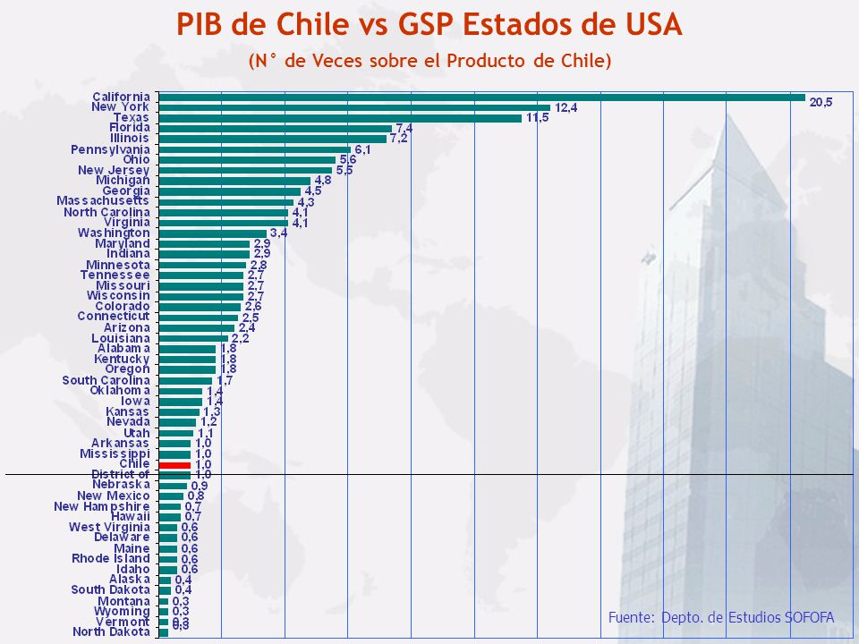 PIB de Chile vs GSP Estados de USA