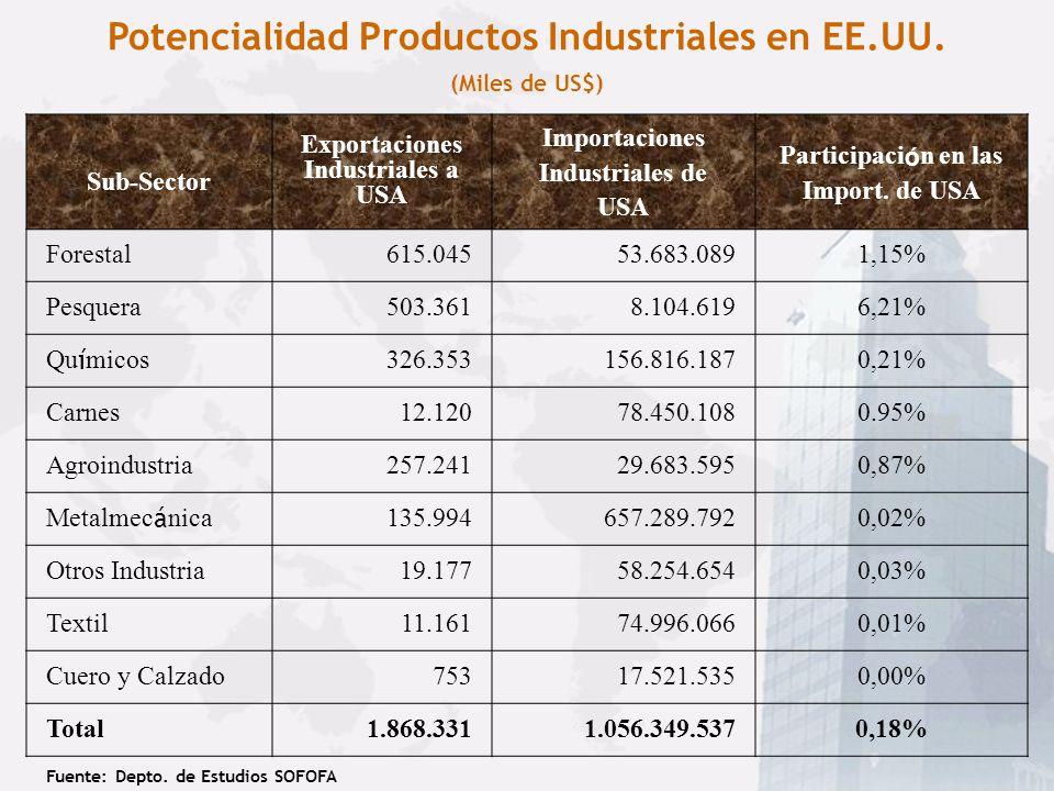 Potencialidad Productos Industriales en EE.UU. (Miles de US$)