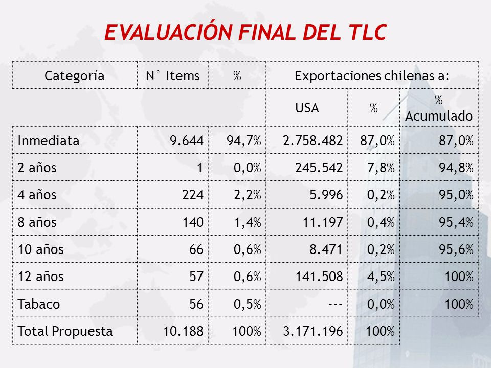 EVALUACIÓN FINAL DEL TLC