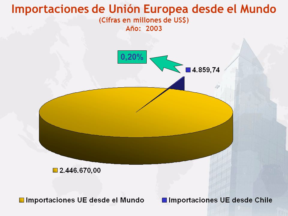 Importaciones de Unión Europea desde el Mundo
