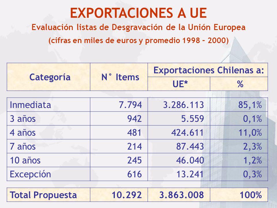 EXPORTACIONES A UE Categoría N° Items Exportaciones Chilenas a: UE* %