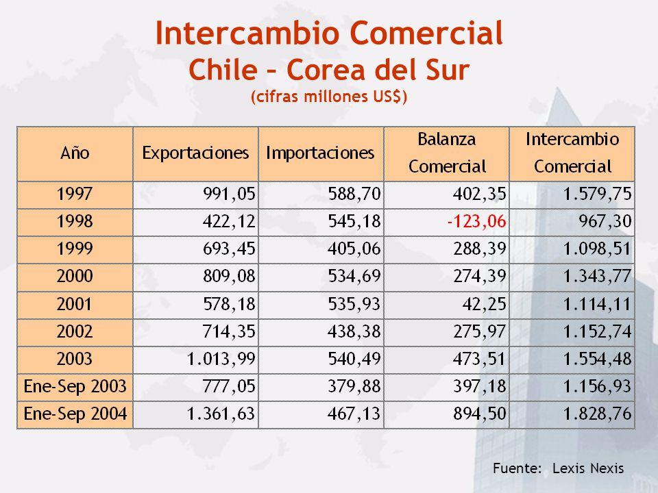 Intercambio Comercial Chile – Corea del Sur (cifras millones US$)