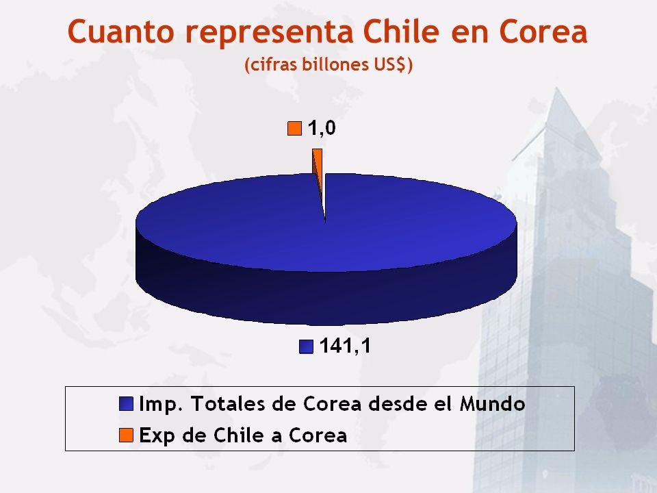 Cuanto representa Chile en Corea