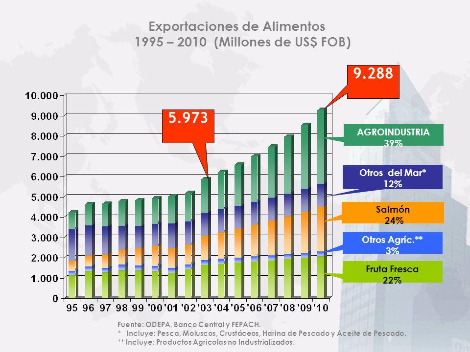 Exportaciones de Alimentos