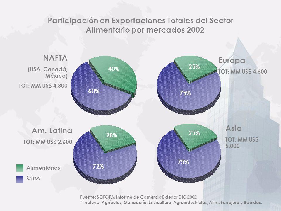 Participación en Exportaciones Totales del Sector