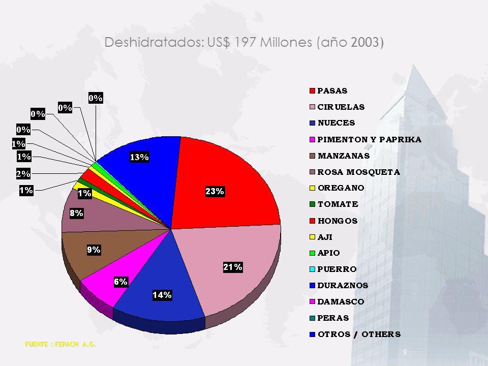 Deshidratados: US$ 197 Millones (año 2003)