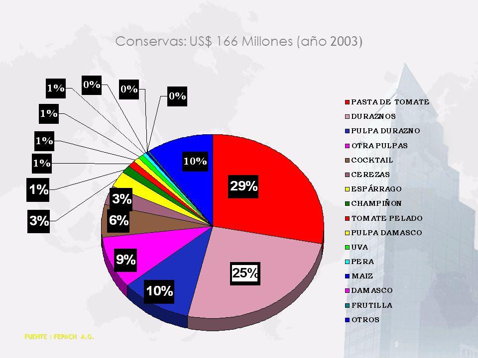Conservas: US$ 166 Millones (año 2003)